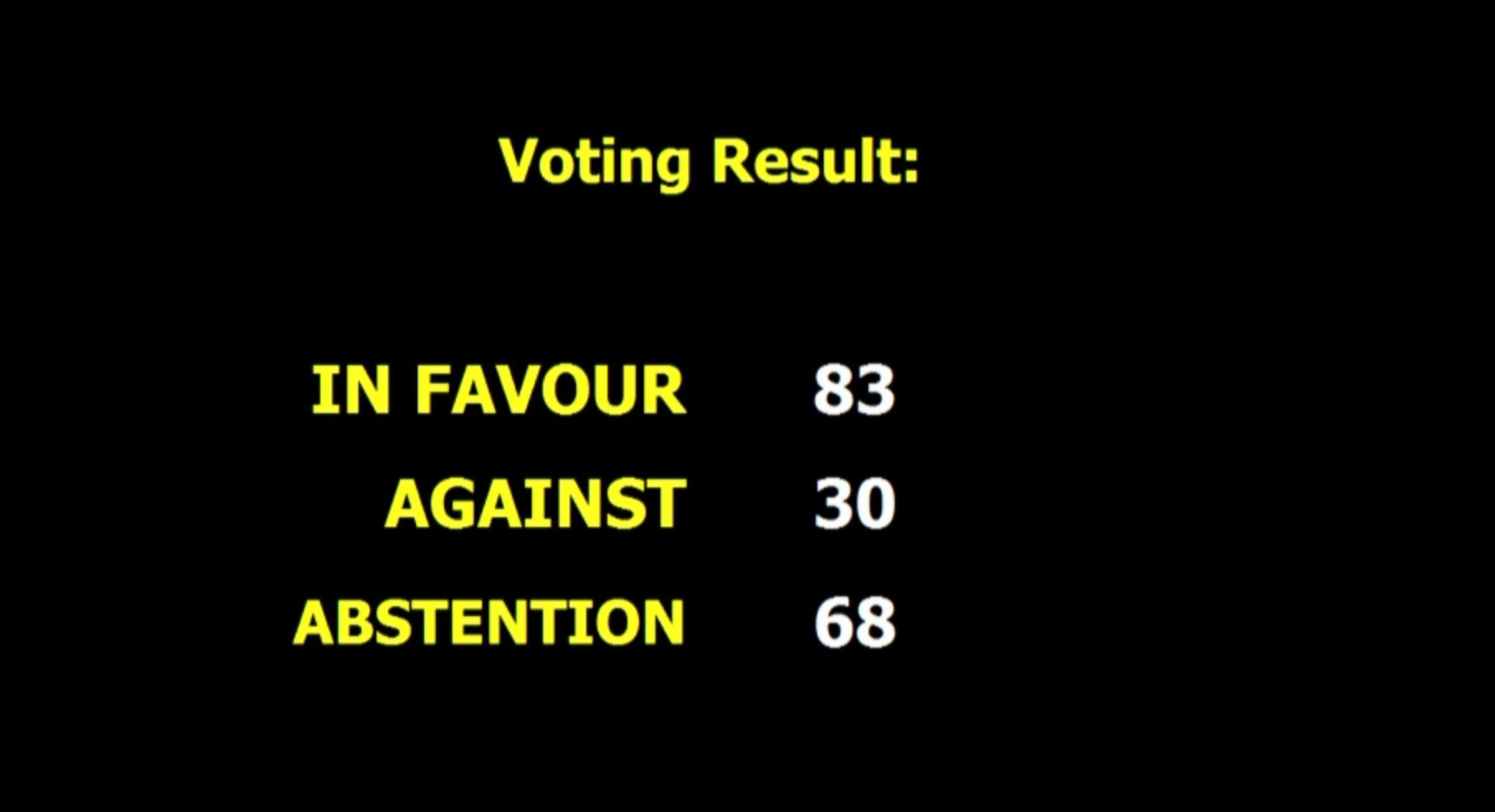 By a vote of 83 to 30 with 68 abstentions, as shown at the Third Committee of the General Assembly, the resolution expressing concern over human rights violations in Iran was approved. Photo credit: UN